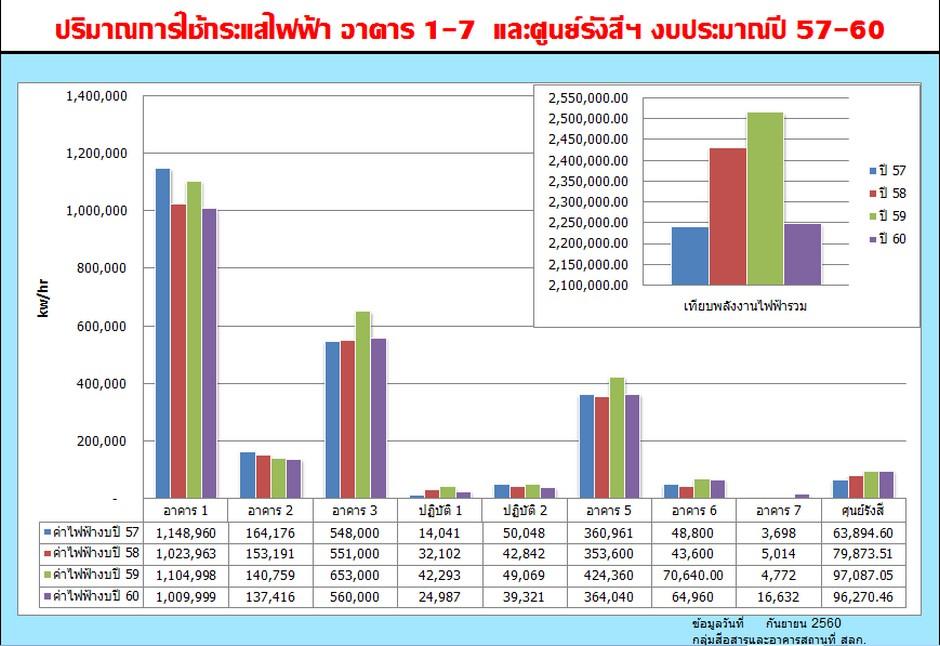 ปริมาณการใช้กระแสไฟฟ้า งบประมาณปี 57-60