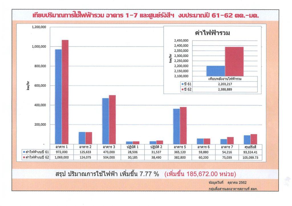 เทียบปริมาณการใช้ไฟฟ้ารวม งบประมาณปี 61-62 ต.ค.-ม.ค.